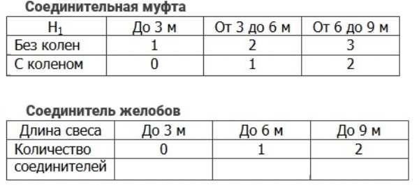 таблица соединительная муфта и желоб