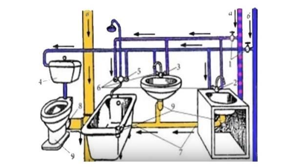 состав системы канализации