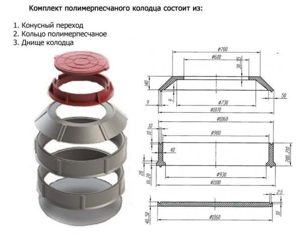 полимерный люк состав