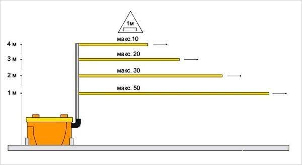 параметры сололифтов