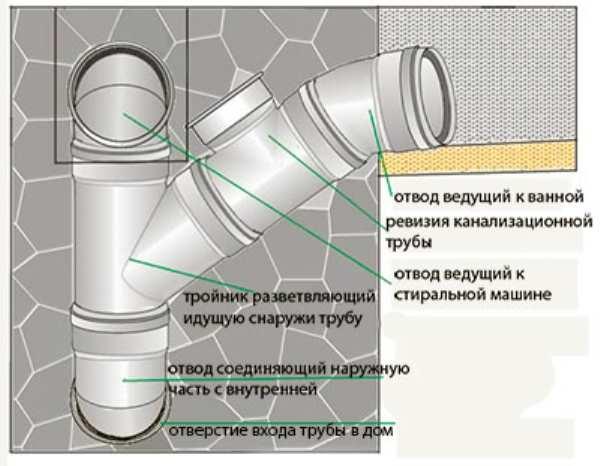 канализационный стояк состав