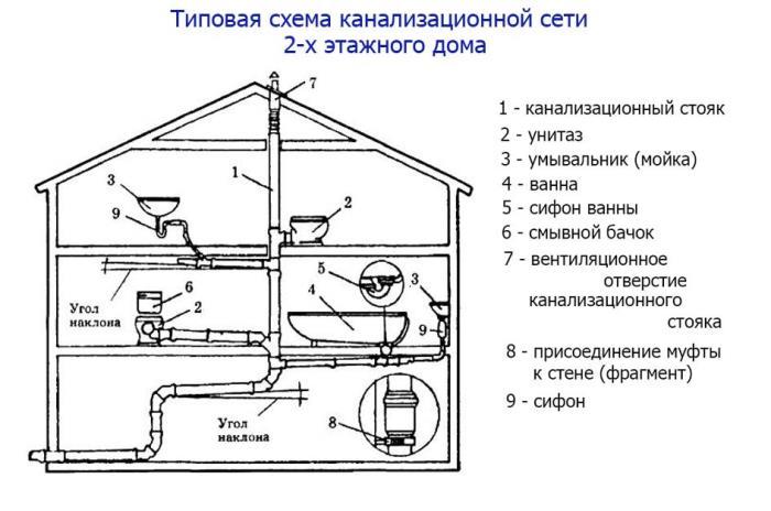 схема канализации частного многоэтажного дома