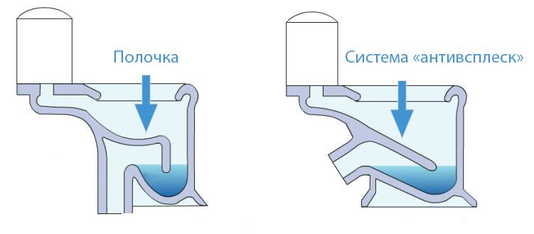 система слива унитаза