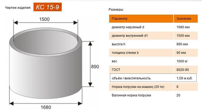 характеристики жб колец