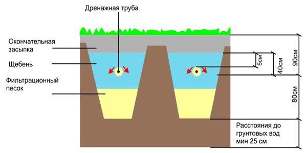 Система установки поля фильтрации сточных вод